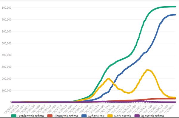 Koronavírus fertőzöttek, 2021.07.07.