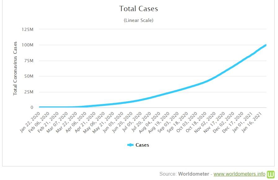 A regisztrált esetek száma a világban - Worldometers